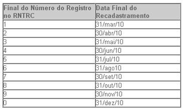 tabela-prazo-rntrc