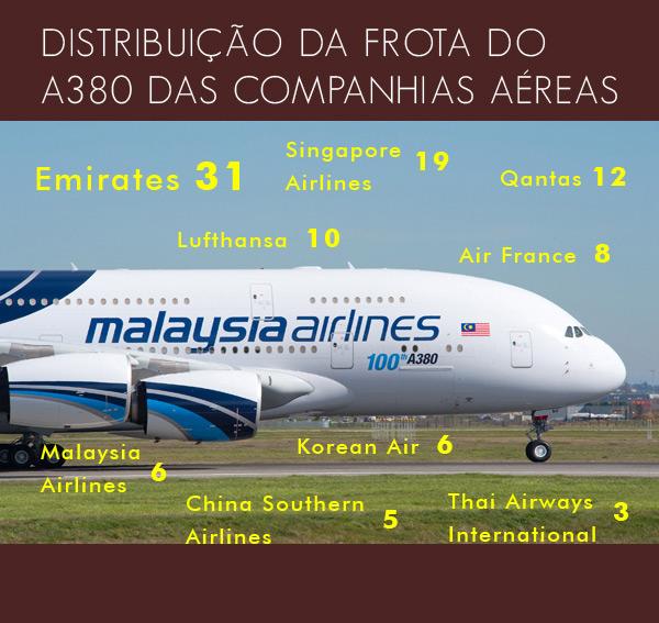 infografico-a380-100th