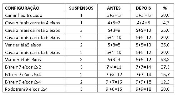 tabela-eixo-suspenso
