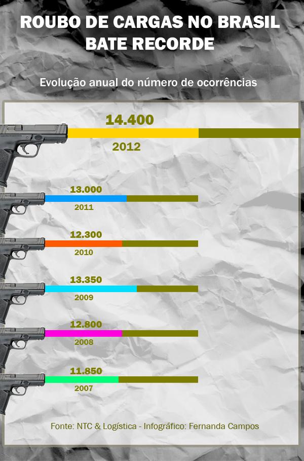 infografico-roubo-2013-br