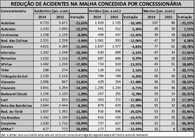 tabela-reducao-de-acidentes